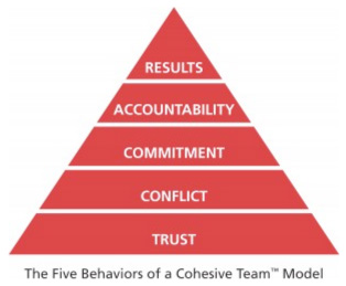 5-behaviors-pyramid